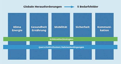 Abbildung 1: Die fünf Bedarfsfelder gemäß der Bundesregierung