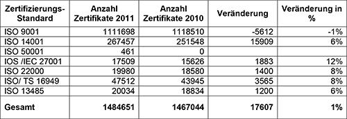 Abbildung 1: Anzahl ausgestellter Zertifikate verschiedener Normen. Quelle: TÜV Rheinland