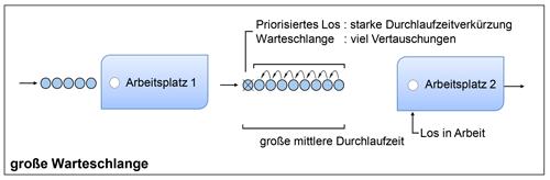Abbildung 2: Einfluss der Auftragsübersteuerung bei einer größeren Durchsatzmenge