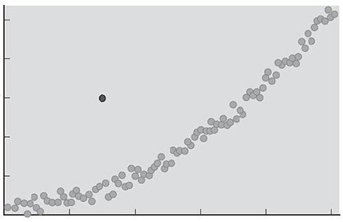 Abbildung 3: Ausreißer Fördern oder Standardisieren? (1) Quelle: Shawn Achor, 2010, The Happiness Advantage