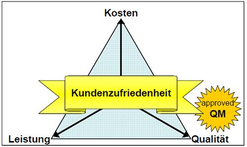 Abbildung 1: Das magische Dreieck