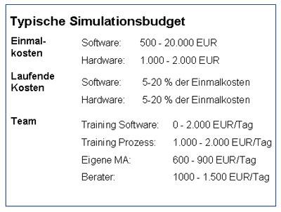Abb. 2: Typische Simulationsbudget