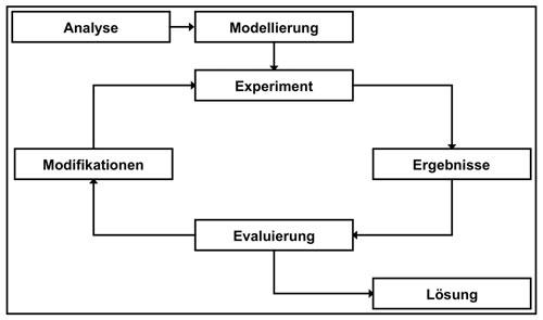 Abb. 1:  Die klassische Simulationsschleife